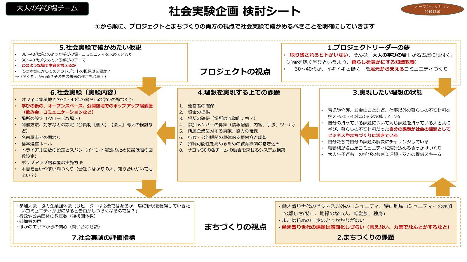 最終_発表大人の学び場チーム社会実験企画-検討シート20191204