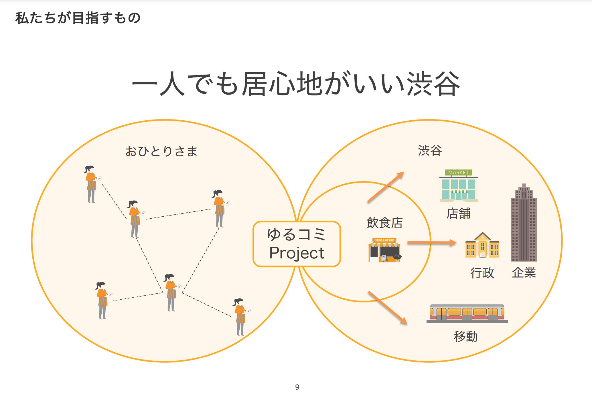 【渋谷をつなげる30人 5期 オープンセッション】〜 ゆるコミチーム編〜